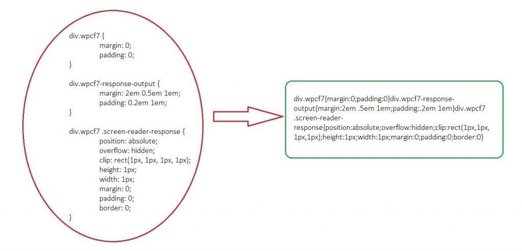 Minificar recursos para WPO